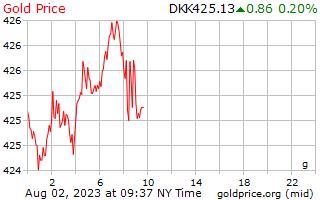 1 Day Gold Price per Gram in Danish Krone