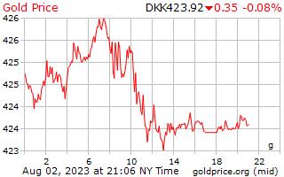 1 dag goud prijs per Gram in Deense kroon