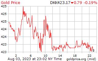 1 día de oro precio por gramo en Corona danesa
