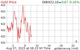 1 天黃金價格每克在丹麥克朗