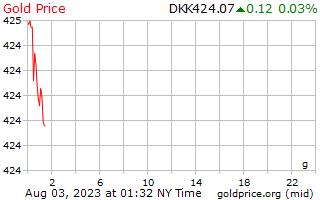 1 journée d'or prix euros le gramme en couronne danoise