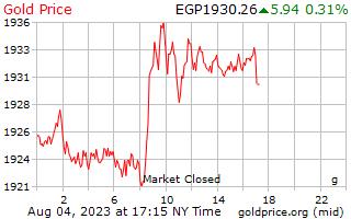 1 hari Gold Harga per Gram dalam Pound Mesir