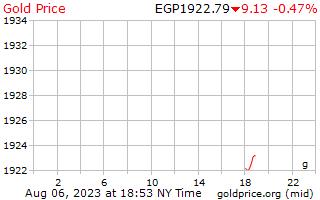 1 dag goud prijs per Gram in Egyptische pond