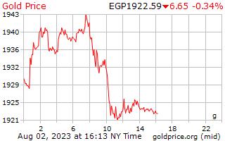 1 день золото цена за грамм в египетских фунтов