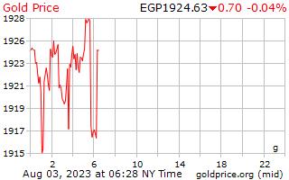 1 Tag Gold Preis pro Gramm in ägyptische Pfund