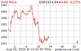 1 天黄金价格每克在埃及镑