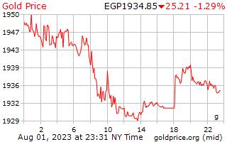 1 天黃金價格每克在埃及鎊