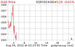 1 dia de ouro preço por grama em libras egípcias