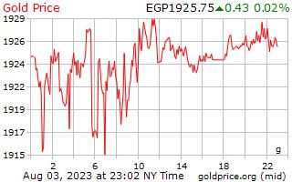 エジプト ・ ポンド グラムあたり 1 日ゴールドの価格