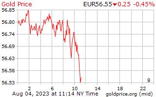 سعر الذهب يوم 1 جرام باليورو الأوروبي