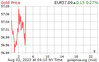 1 יום זהב המחיר לגרם באירו האירופי