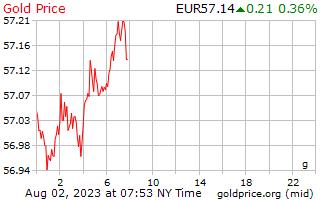 欧州ユーロのグラムあたり 1 日ゴールドの価格