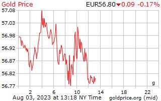 1 天黃金價格每克在歐洲歐元
