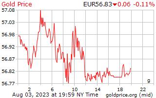 1 दिन सोने की कीमत प्रति ग्राम यूरोपीय यूरो में