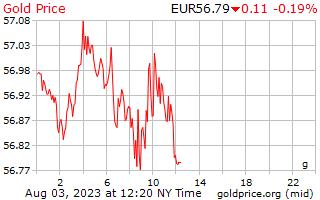 Τιμή του 1 ημέρα χρυσού ανά γραμμάριο σε ευρωπαϊκό ευρώ