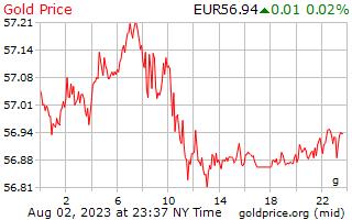 1 hari emas harga per Gram dalam Euro Eropah