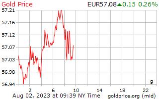 1 dia de ouro preço por grama em Euros europeus