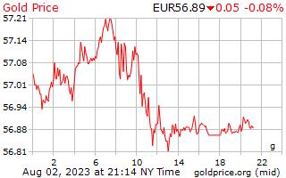 1 Day Gold Price per Gram in European Euros