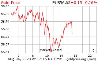 1 hari Gold Harga per Gram dalam Euro Eropa