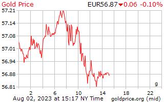 1 dag goud prijs per Gram in Europese euro