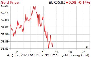 1 día de oro precio por gramo en Euros europeos