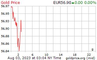 1 giorno oro prezzo al grammo in euro europei