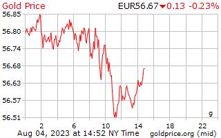 1 天黄金价格每克在欧洲欧元