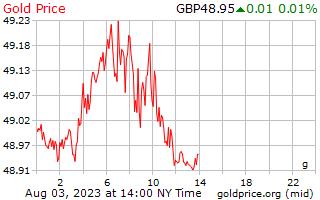 1 dag goud prijs per Gram in Britse ponden