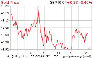 1 giorno oro prezzo al grammo in sterline inglesi