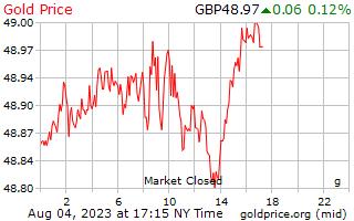 1 天黃金價格每克在英國英鎊