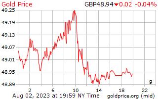1 Tag Gold Preis pro Gramm in Pfund Sterling