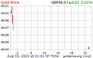1 天黄金价格每克在英国英镑