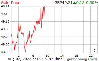 1 день золото цена за грамм в фунты