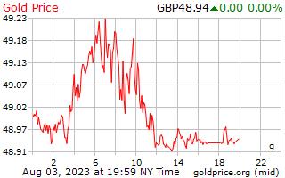 1 journée d'or prix euros le gramme en livres sterling