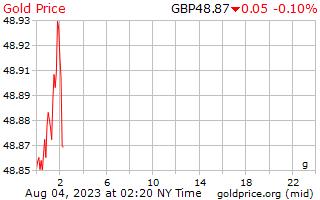 1 ημέρα χρυσός τιμή ανά γραμμάριο στη μεγάλη Βρετανία λίρες