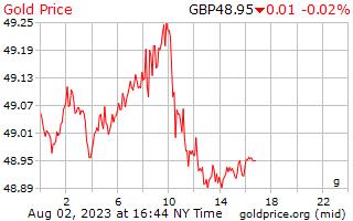 1 hari Gold Harga per Gram dalam pound Inggris