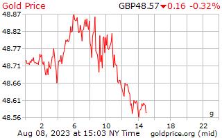 1 hari emas harga per Gram dalam paun UK