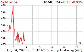 1 día de oro precio por gramo en dólares de Hong Kong