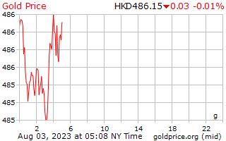 1 ngày vàng giá mỗi gam bằng đô la Hong Kong