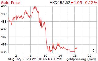 1 Day Gold Price per Gram in Hong Kong Dollars