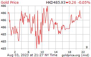 1 יום זהב המחיר לגרם בדולרים הונג קונג