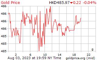 1 日金 Hong Kong ドルにグラムあたりの価格