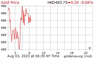 1 hari Gold Harga per Gram dalam dolar Hong Kong