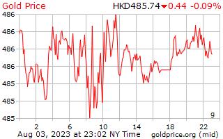 1 天黃金價格每克在香港美元