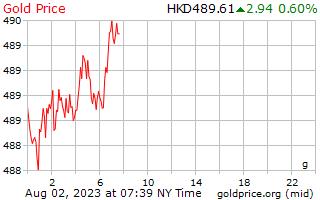 سعر الذهب يوم 1 جرام في Hong كونغي