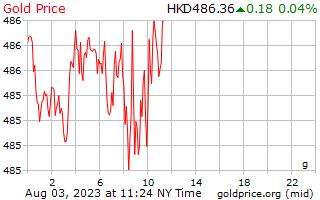 1 天黄金价格每克在 Hong 港元
