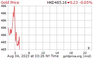 1 दिन सोने की कीमत प्रति ग्राम Hong काँग डॉलर में