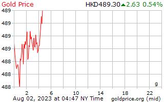 1 ημέρα χρυσός τιμή ανά γραμμάριο στο Hong Kong δολάρια