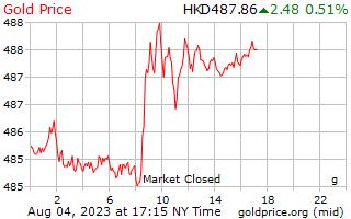 1 dia de ouro preço por grama em dólares de Hong Kong