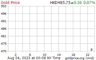 1 journée d'or prix euros le gramme en Dollars de Hong Kong